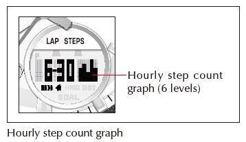QW-5520 Hourly step count graph
